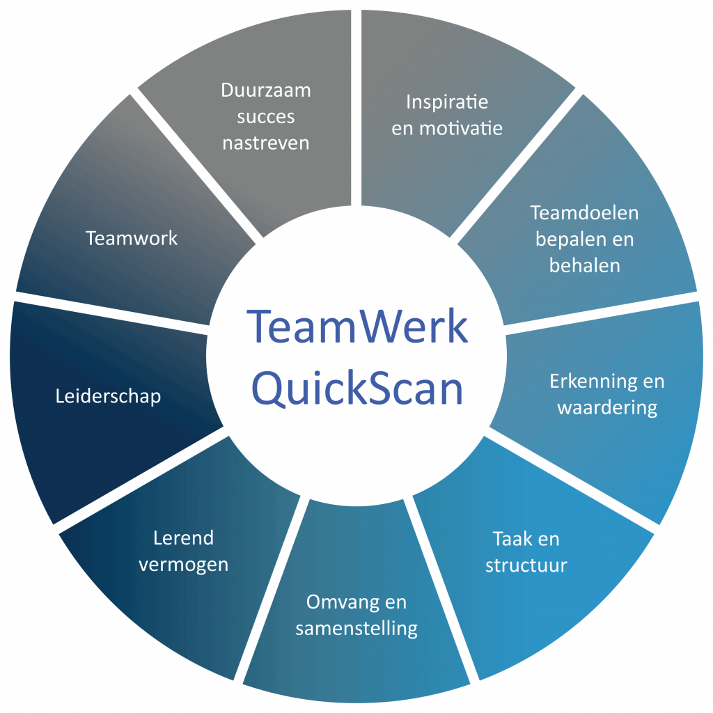 TeamWerk QuickScan